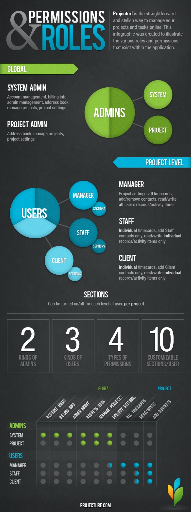 projecturf permissions infographics
